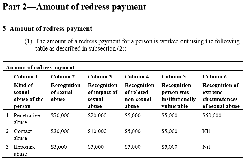 Redress-Payment-Scheme-Matrix-1
